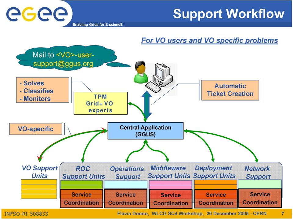 VO-specific Central Application (GGUS) VO Units ROC Units Operations Middleware