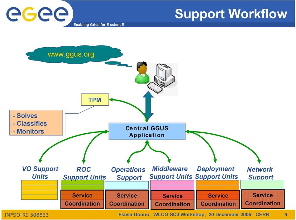 Application VO Units ROC Units Operations Middleware