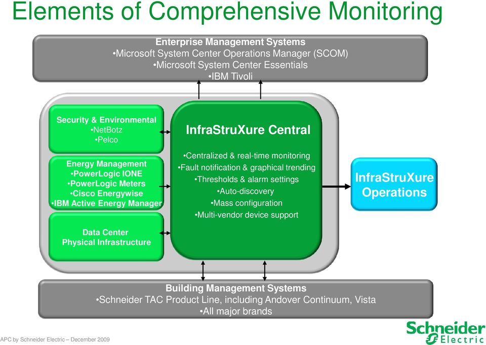 Infrastructure InfraStruXure Central Centralized & real-time monitoring Fault notification & graphical trending Thresholds & alarm settings Auto-discovery Mass