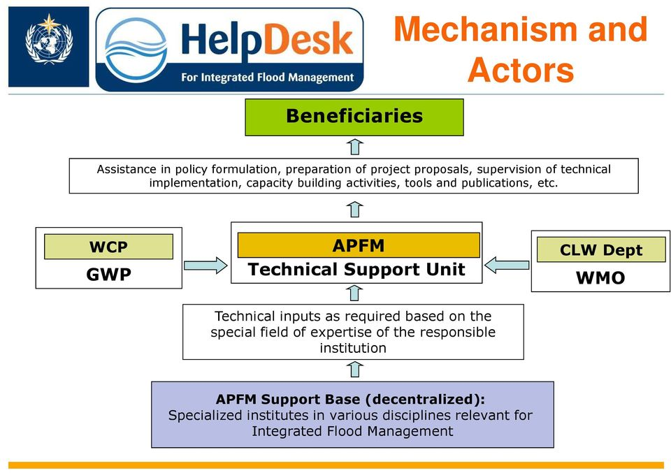 WCP GWP APFM Technical Support Unit CLW Dept WMO Technical inputs as required based on the special field of expertise
