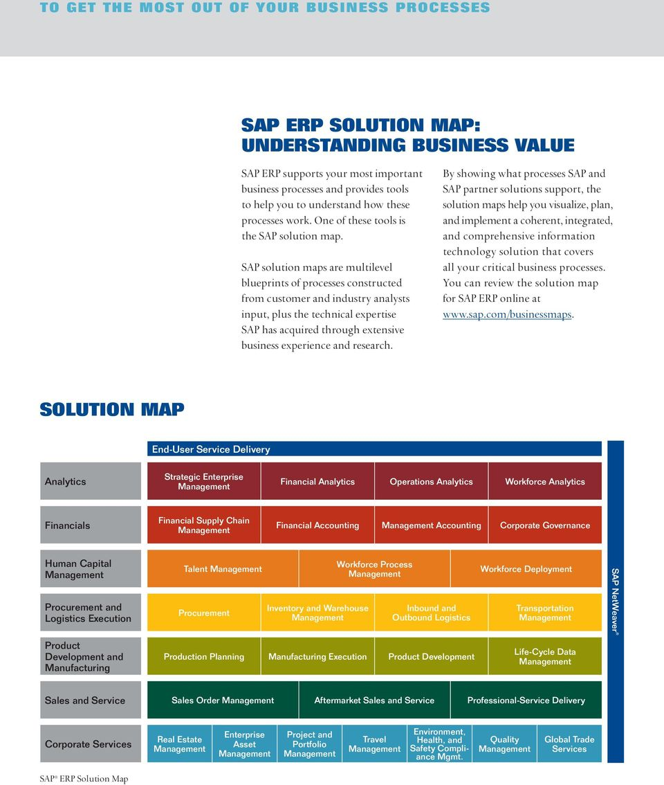 SAP solution maps are multilevel blueprints of processes constructed from customer and industry analysts input, plus the technical expertise SAP has acquired through extensive business experience and