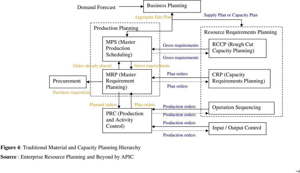 (Rough Cut Capacity Planning) CRP (Capacity Requirements Planning) Planned orders PRC (Production and Activity Control) Figure 4: Traditional Material and Capacity Planning