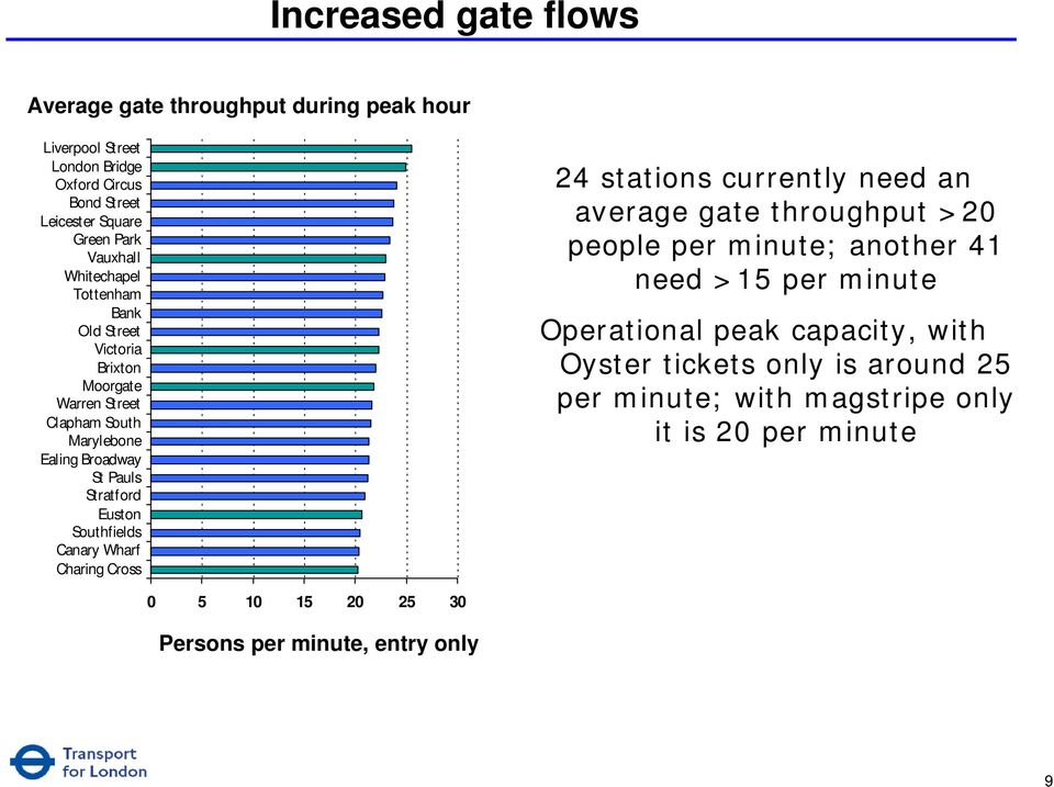 Southfields Canary Wharf Charing Cross 24 stations currently need an average gate throughput >20 people per minute; another 41 need >15 per minute