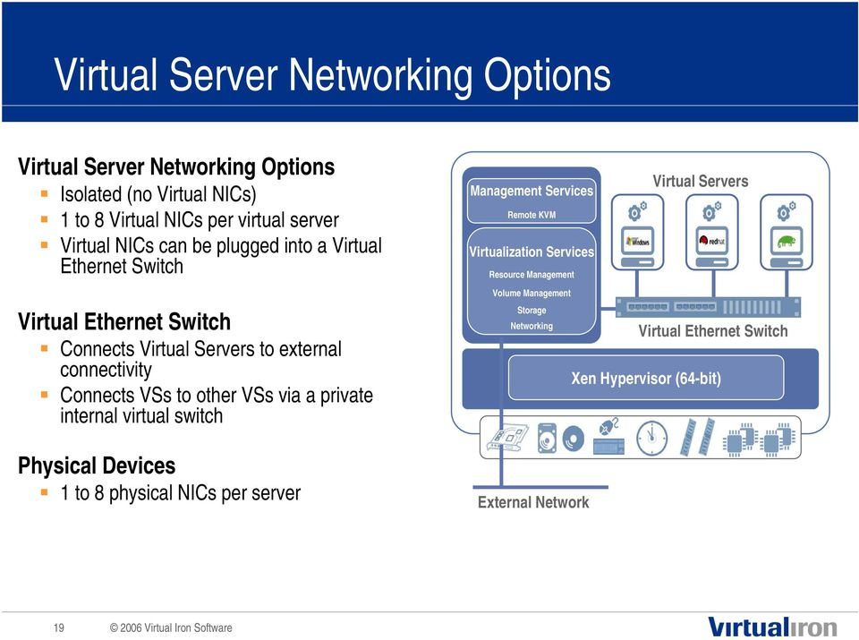 other VSs via a private internal virtual switch Physical Devices 1 to 8 physical NICs per server Management Services Remote KVM Virtualization