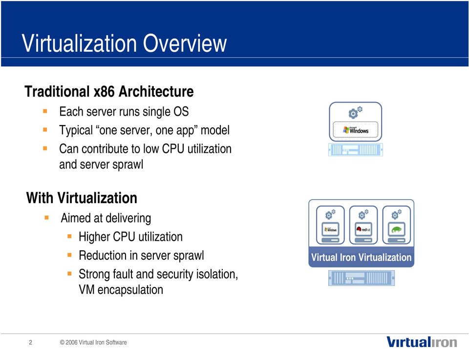 sprawl With Virtualization Aimed at delivering Higher CPU utilization Reduction in