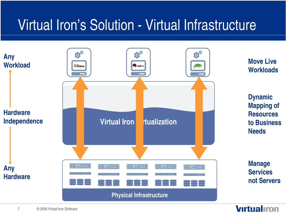 Virtualization Dynamic Mapping of Resources to Business Needs