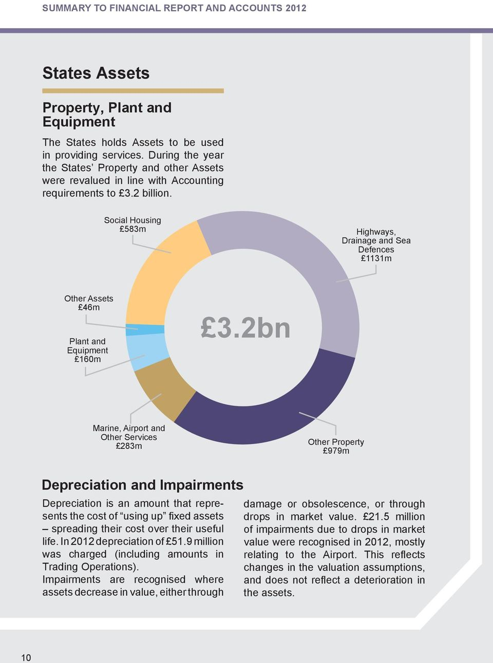 Social Housing 583m Highways, Drainage and Sea Defences 1131m Other Assets 46m Plant and Equipment 160m 3.