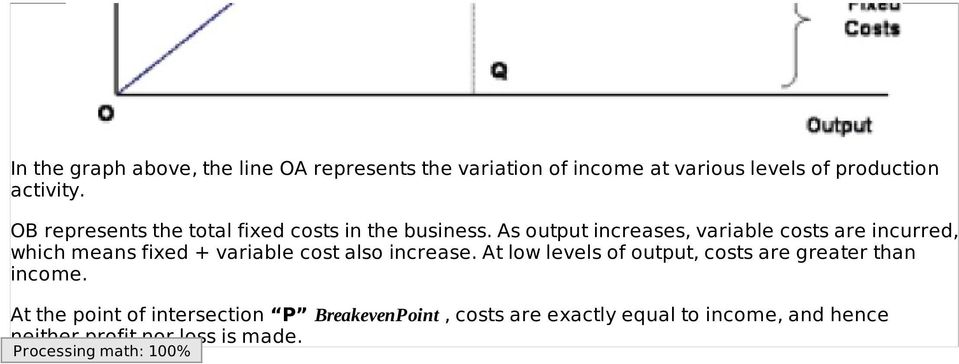 As output increases, variable costs are incurred, which means fixed + variable cost also increase.