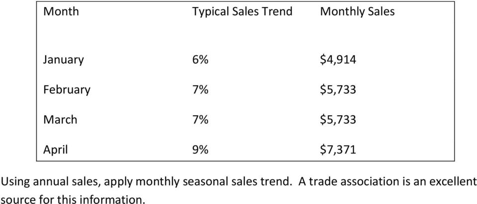 annual sales, apply monthly seasonal sales trend.