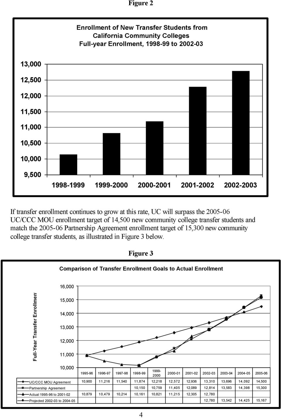 match the 2005-06 Partnership Agreement enrollment target of 15,300 new community college transfer students, as illustrated in Figure 3 below.