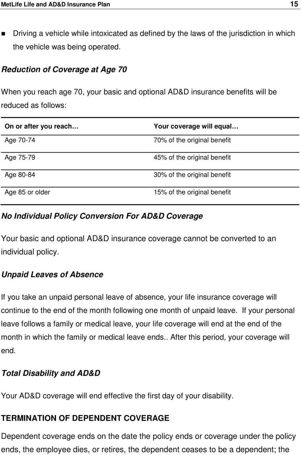 Your coverage will equal 70% of the original benefit 45% of the original benefit 30% of the original benefit 15% of the original benefit No Individual Policy Conversion For AD&D Coverage Your basic