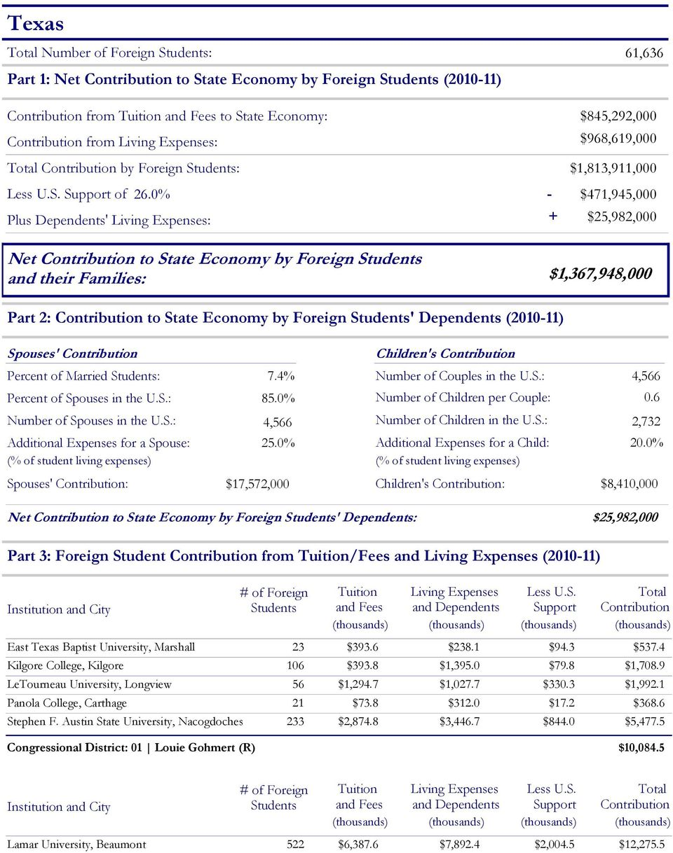 0% - $471,945,000 Plus Dependents' Living Expenses: + $25,982,000 Net Contribution to State Economy by Foreign and their Families: $1,367,948,000 Part 2: Contribution to State Economy by Foreign '