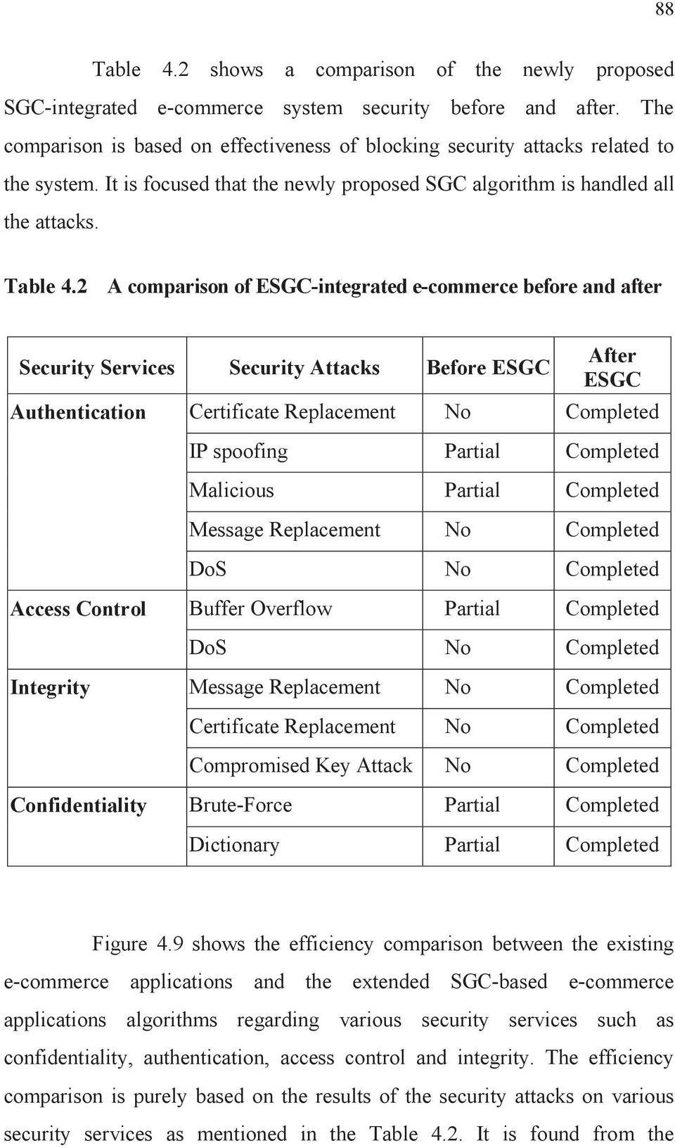 2 A comparison of ESGC-integrated e-commerce before and after Security Services Security Attacks Before ESGC After ESGC Authentication Certificate Replacement No Completed IP spoofing Partial