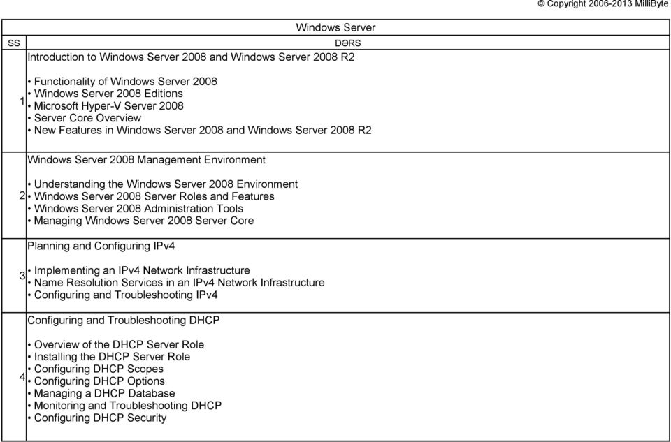Windows Server 2008 Server Roles and Features Windows Server 2008 Administration Tools Managing Windows Server 2008 Server Core Planning and Configuring IPv4 3 Implementing an IPv4 Network