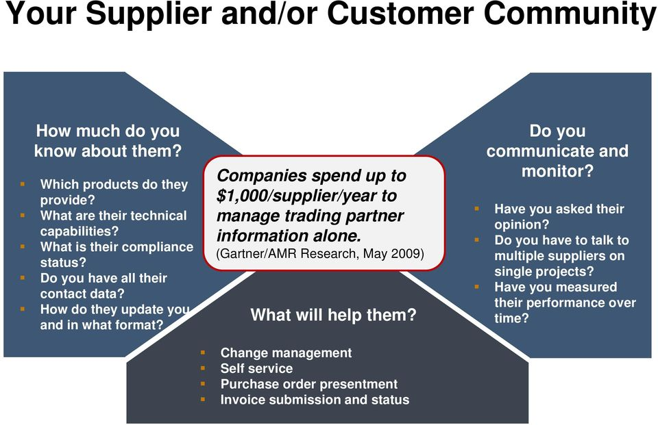 Companies spend up to $1,000/supplier/year to manage trading partner information alone. (Gartner/AMR Research, May 2009) What will help them?