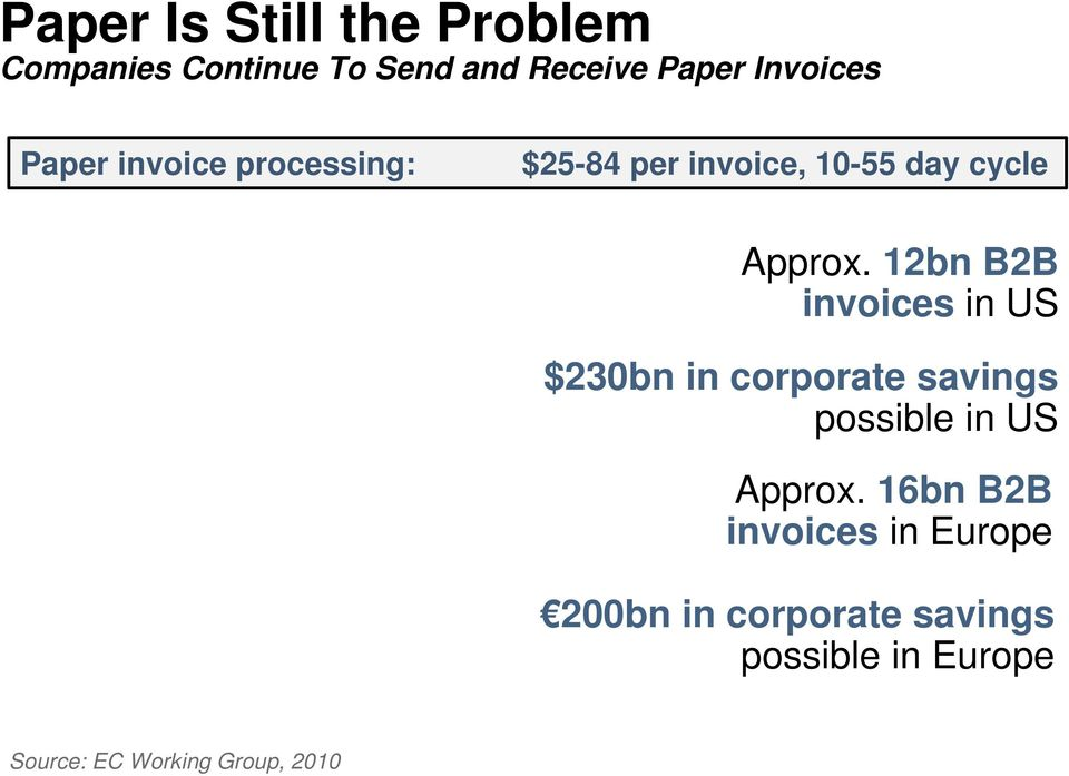 12bn B2B invoices in US $230bn in corporate savings possible in US Approx.