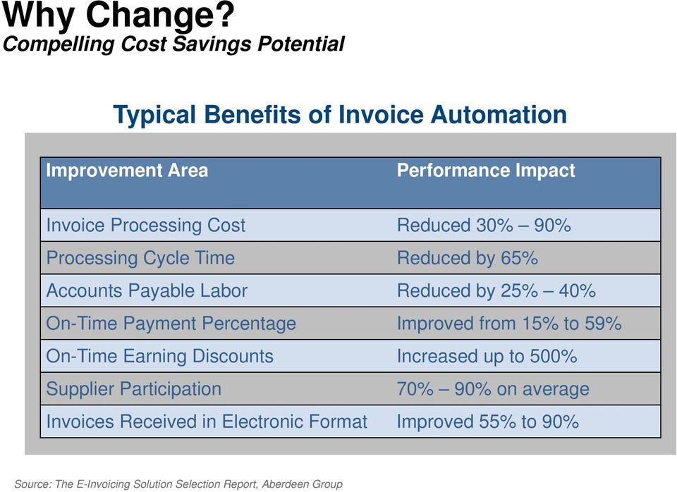 Cost Reduced 30% 90% Processing Cycle Time Reduced by 65% Accounts Payable Labor Reduced by 25% 40% On-Time Payment Percentage