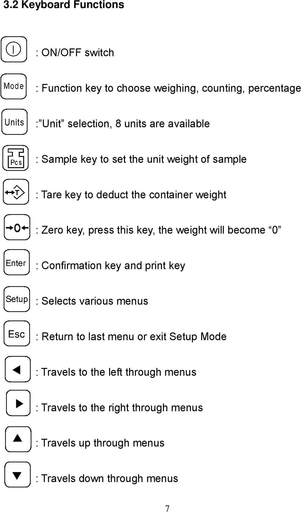 the weight will become 0 : Confirmation key and print key : Selects various menus : Return to last menu or exit Setup Mode :