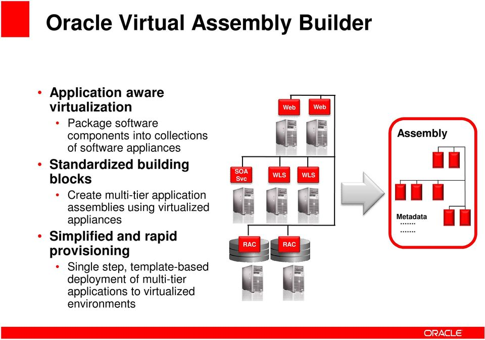 assemblies using virtualized appliances Simplified and rapid provisioning Single step, template-based