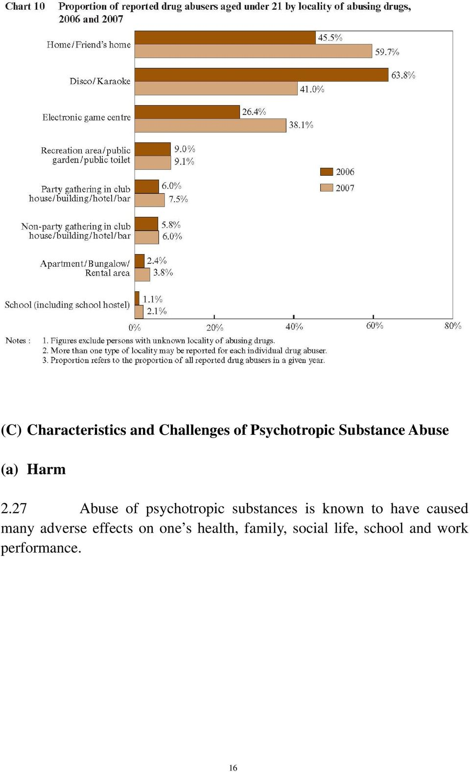 27 Abuse of psychotropic substances is known to have