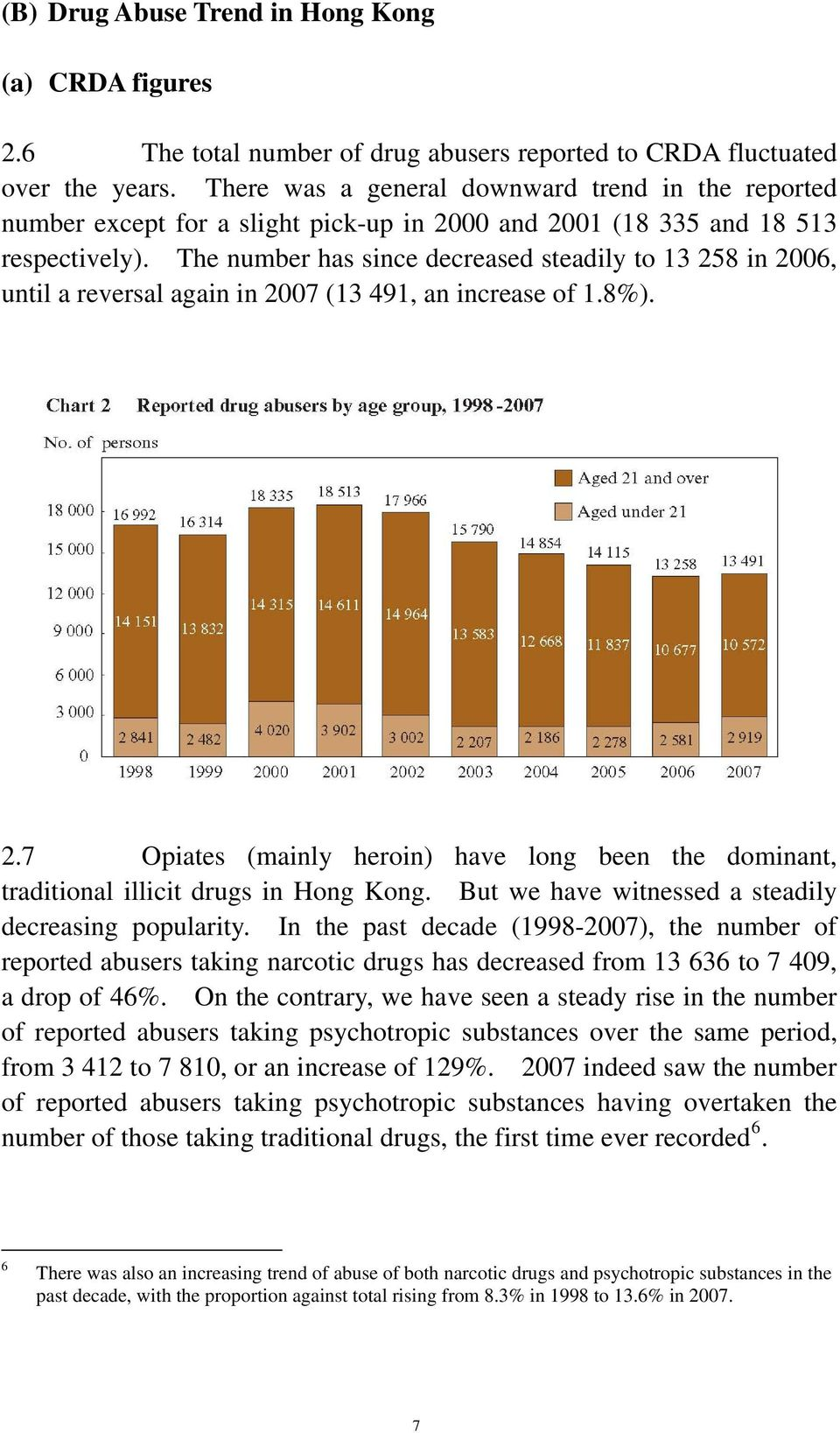 The number has since decreased steadily to 13 258 in 2006, until a reversal again in 2007 (13 491, an increase of 1.8%). 2.7 Opiates (mainly heroin) have long been the dominant, traditional illicit drugs in Hong Kong.