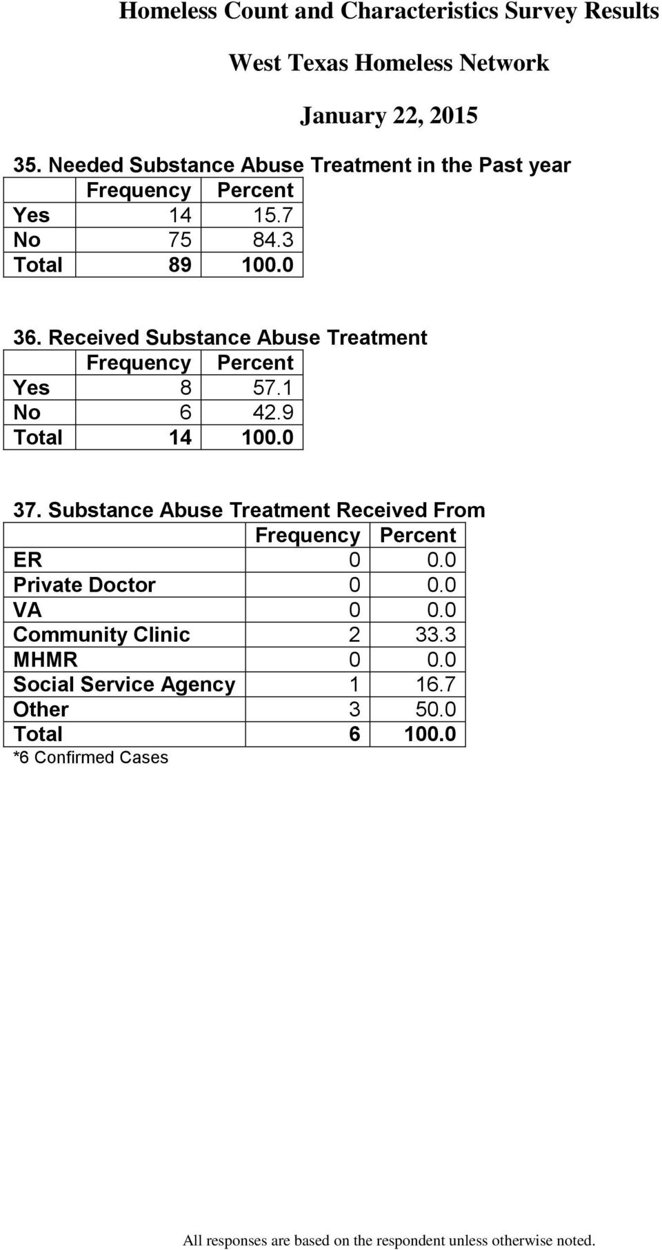 Substance Abuse Treatment Received From ER 0 0.0 Private Doctor 0 0.0 VA 0 0.