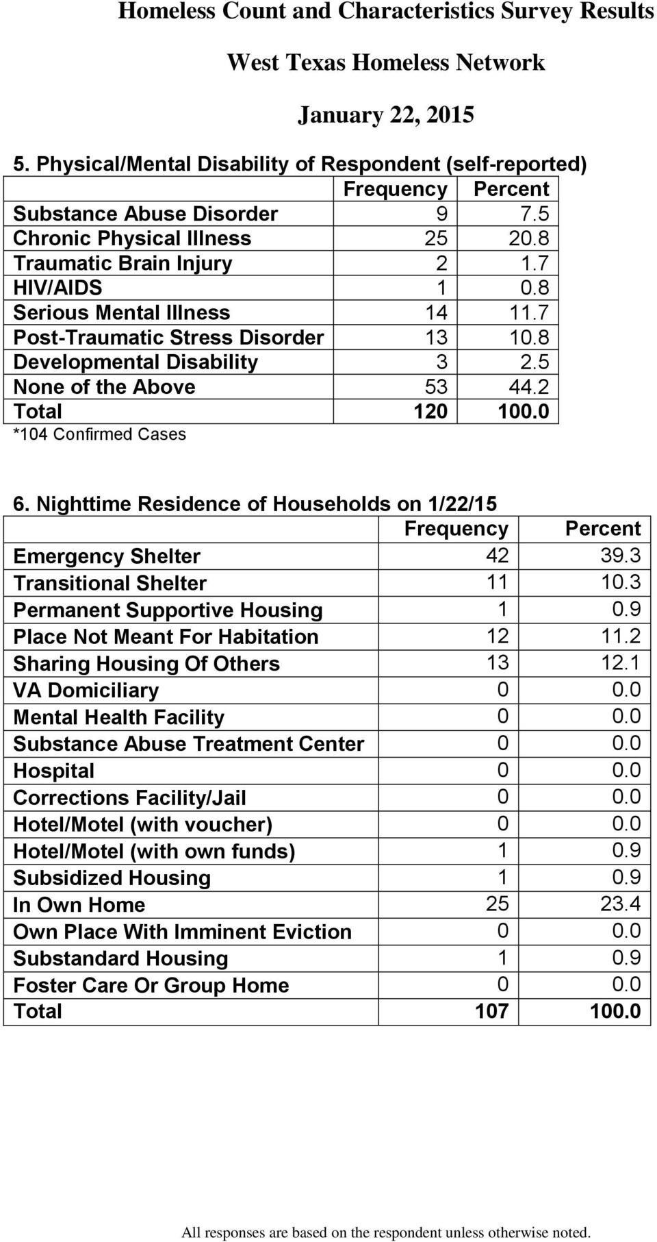 Nighttime Residence of Households on 1/22/15 Emergency Shelter 42 39.3 Transitional Shelter 11 10.3 Permanent Supportive Housing 1 0.9 Place Not Meant For Habitation 12 11.