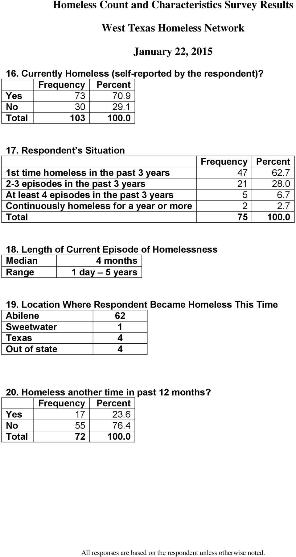 0 At least 4 episodes in the past 3 years 5 6.7 Continuously homeless for a year or more 2 2.7 Total 75 100.0 18.