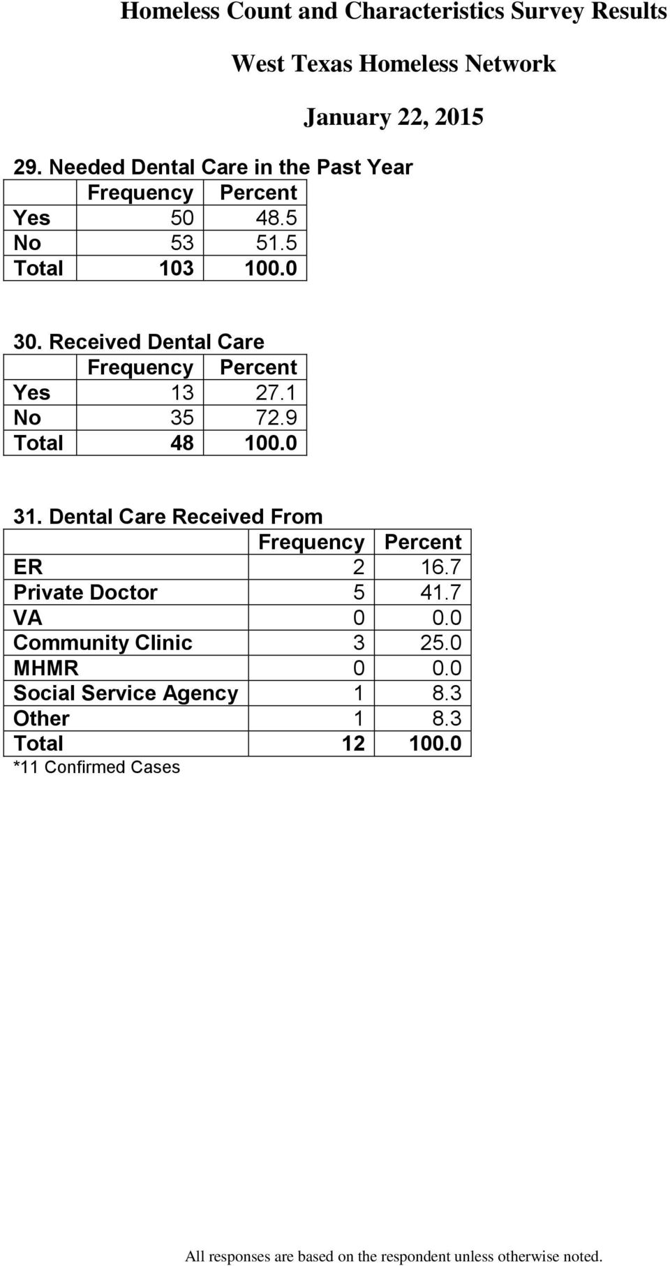 Dental Care Received From ER 2 16.7 Private Doctor 5 41.7 VA 0 0.