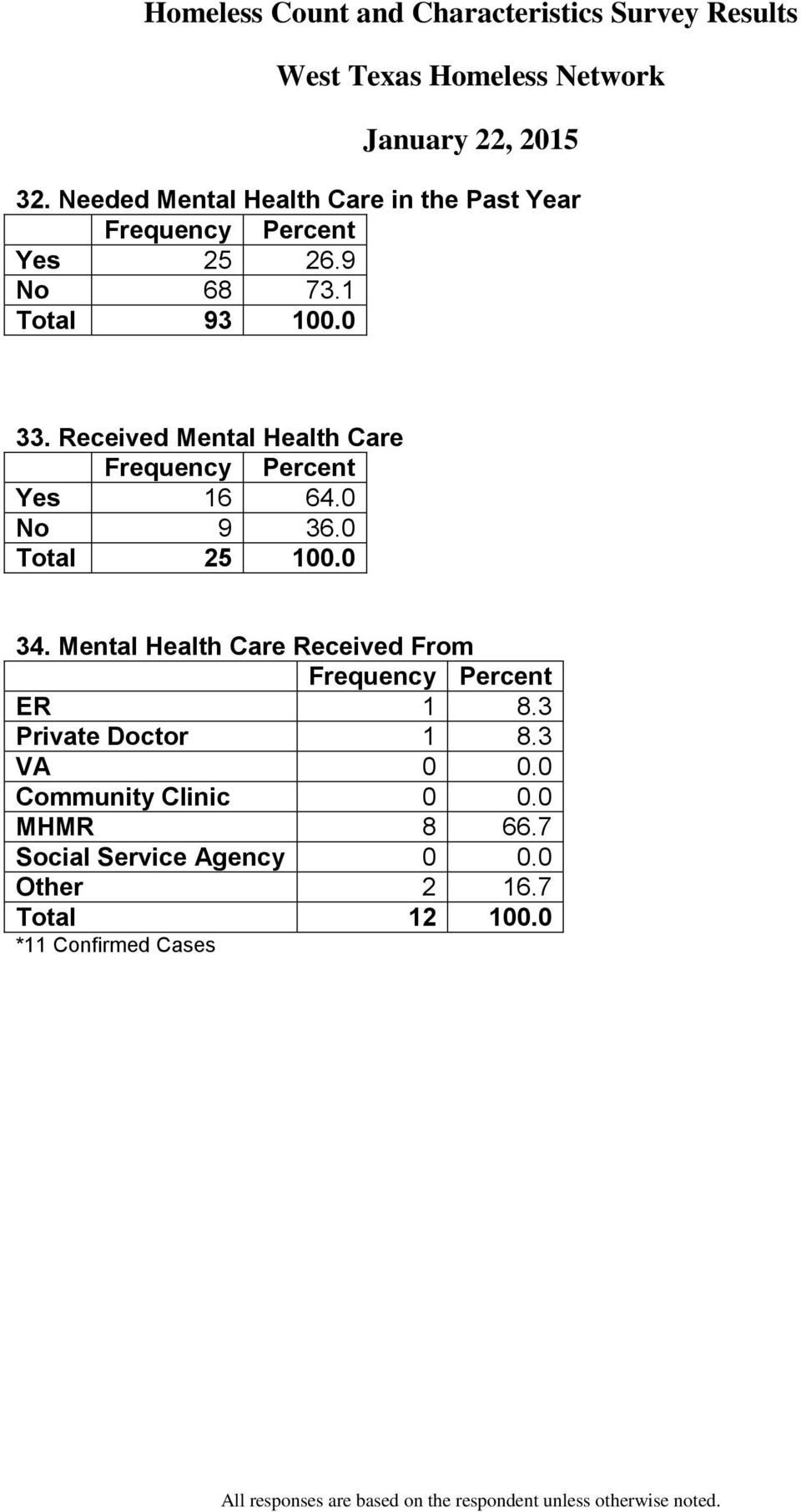 Mental Health Care Received From ER 1 8.3 Private Doctor 1 8.3 VA 0 0.