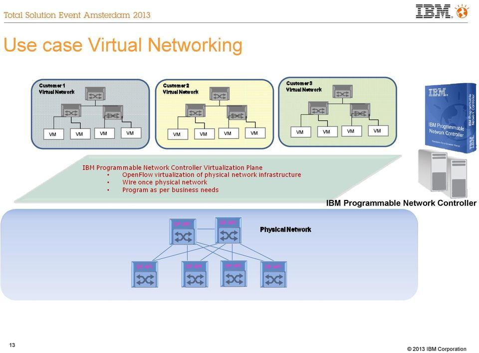 VM BM Programmable Network