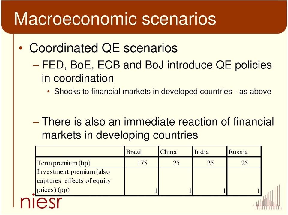 immediate reaction of financial markets in developing countries Brazil China India Russia Term