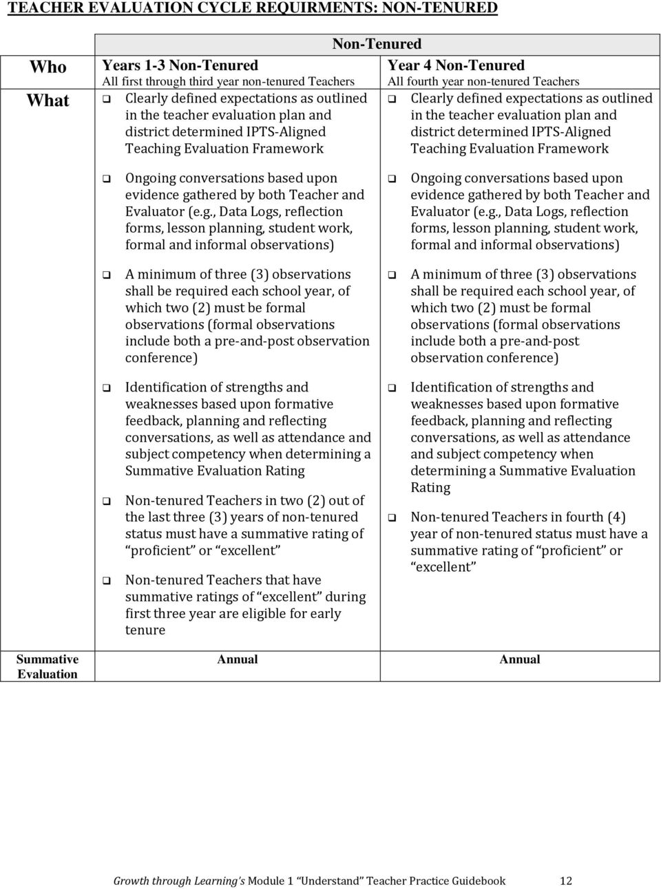 evaluation plan and district determined IPTS-Align