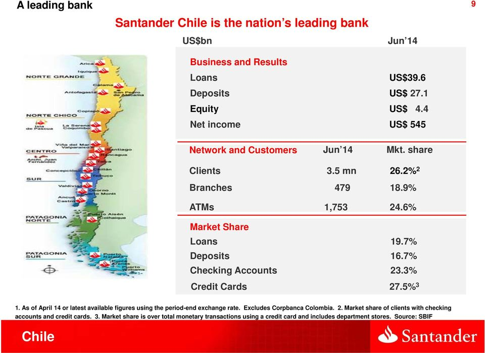 7% Checking Accounts 23.3% Credit Cards 27.5% 3 1. As of April 14 or latest available figures using the period-end exchange rate. Excludes Corpbanca Colombia.