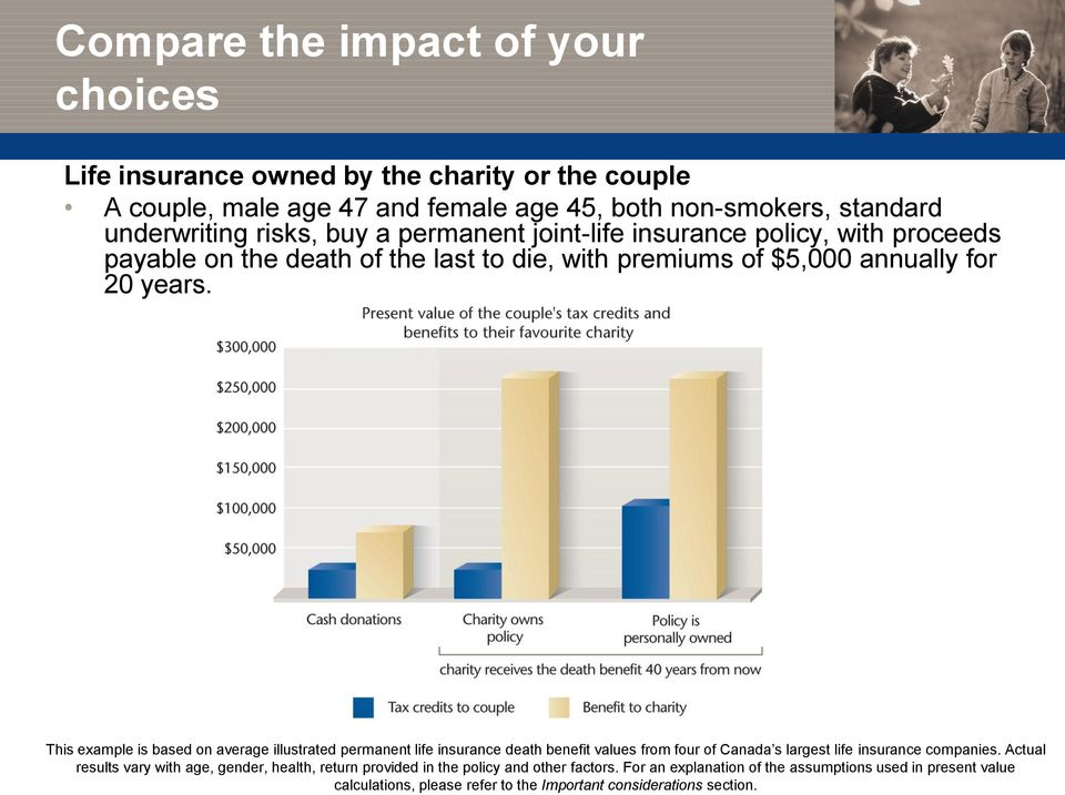 This example is based on average illustrated permanent life insurance death benefit values from four of Canada s largest life insurance companies.