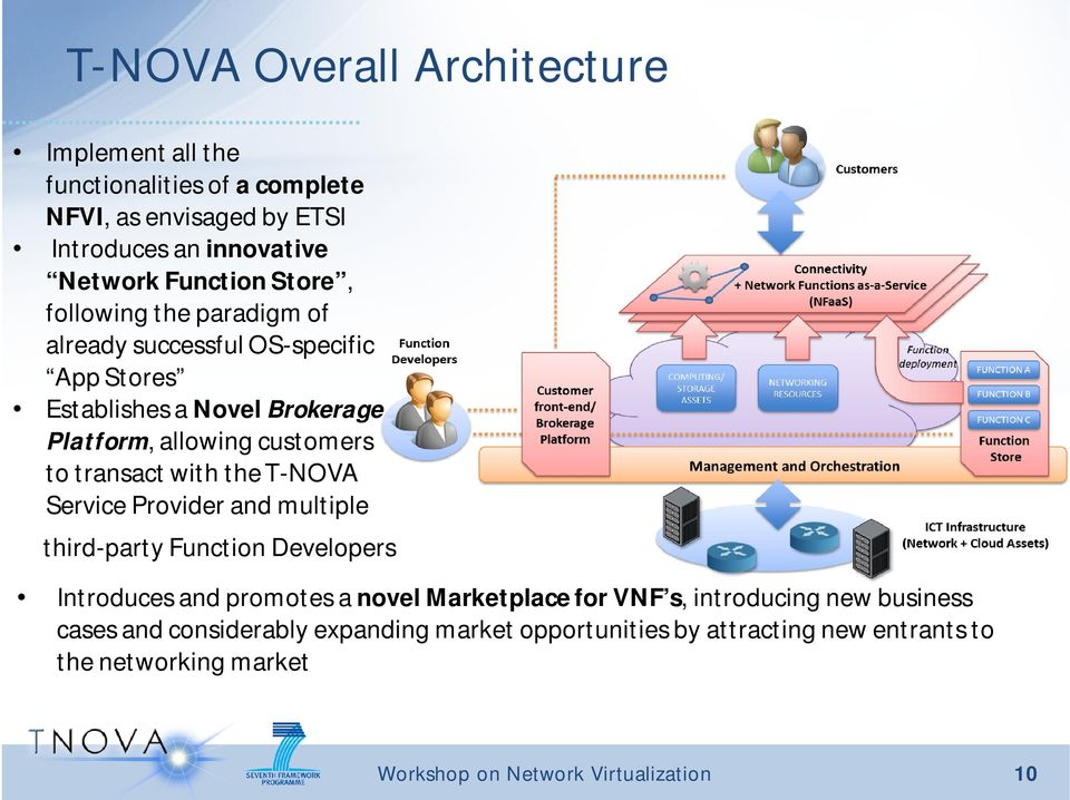 customers to transact with the T-NOVA Service Provider and multiple third-party Function Developers Introduces and promotes a novel