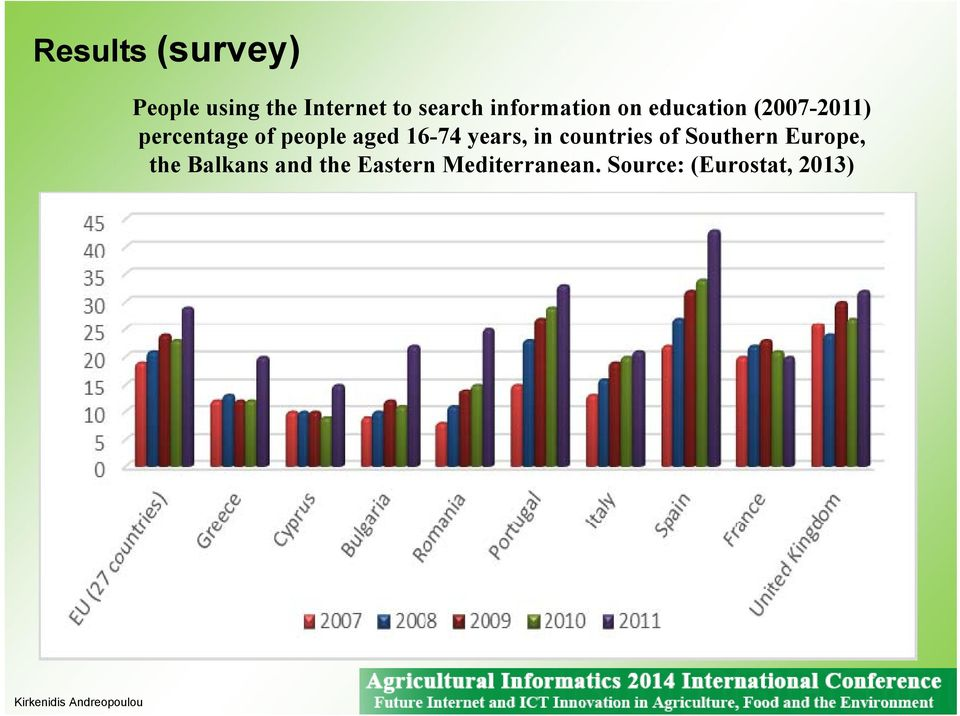 aged 16-74 years, in countries of Southern Europe, the
