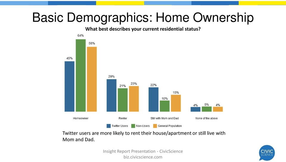 Twitter users are more likely to rent their