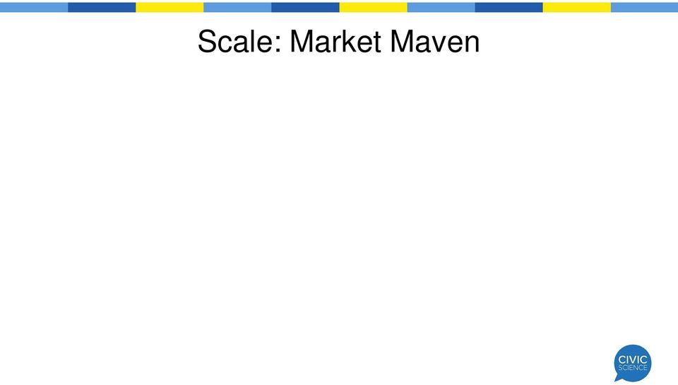 Twitter users scored substantially higher on the Market Maven score than non-users and the general