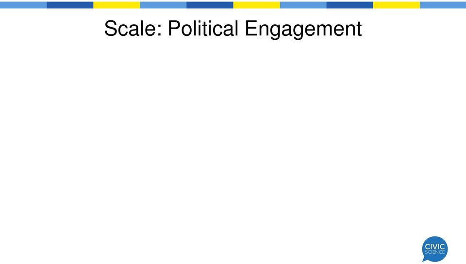 On average, Twitter users scored higher on the Political Engagement score than non-users and the general