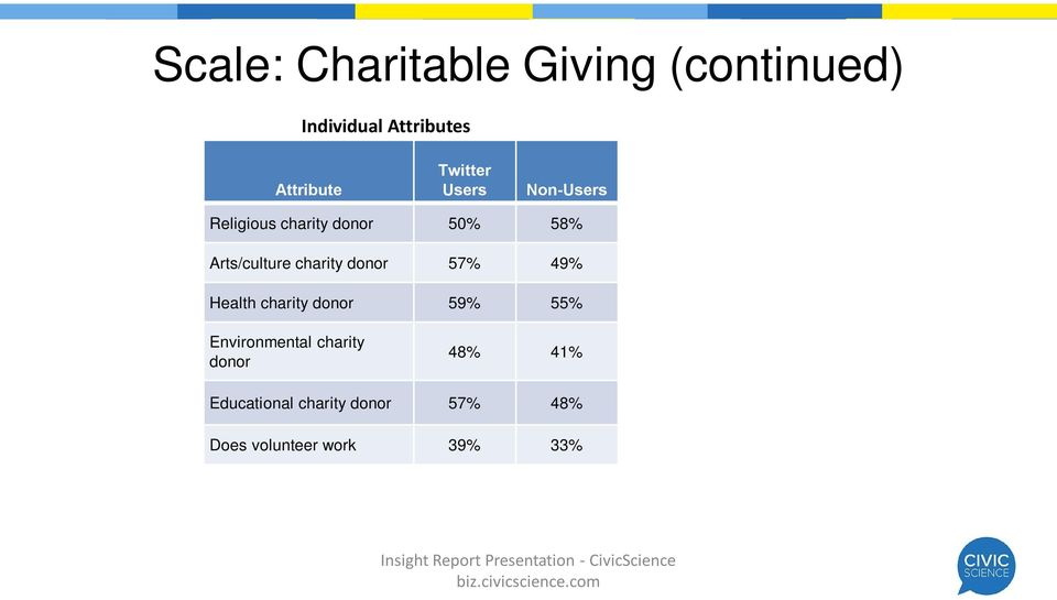 than non-users to donate to arts/culture charities, environmental charities, and educational charities.