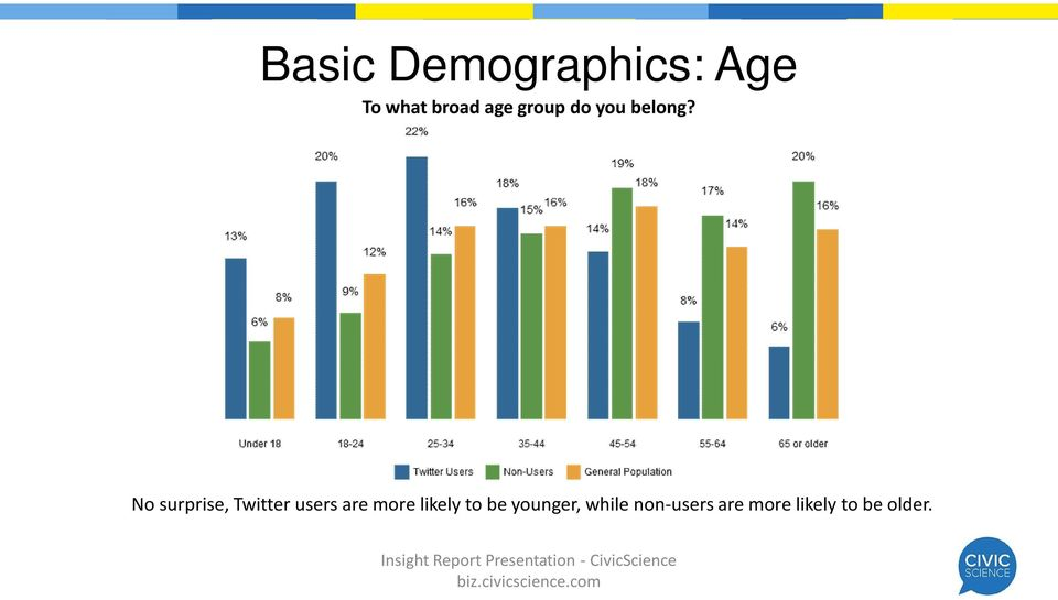 No surprise, Twitter users are more