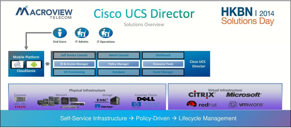 Resource Pools Event Manager Cisco UCS Director Physical Infrastructure Compute Network Storage