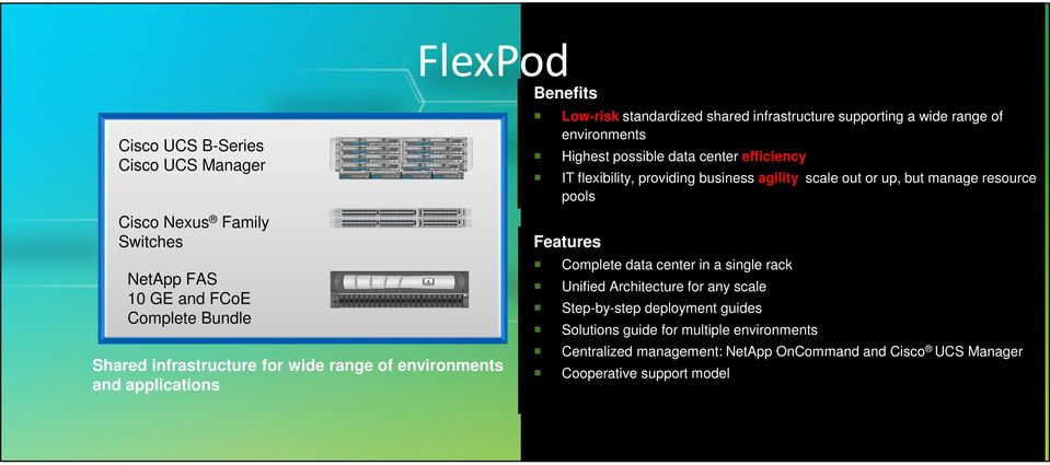 flexibility, providing business agility: scale out or up, but manage resource pools Features Complete data center in a single rack Unified Architecture for any