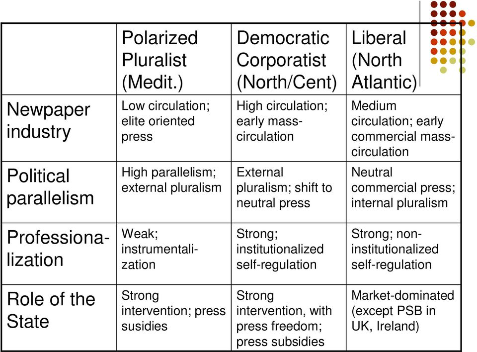 circulation; early commercial masscirculation Political parallelism High parallelism; external pluralism External pluralism; shift to neutral press Neutral commercial