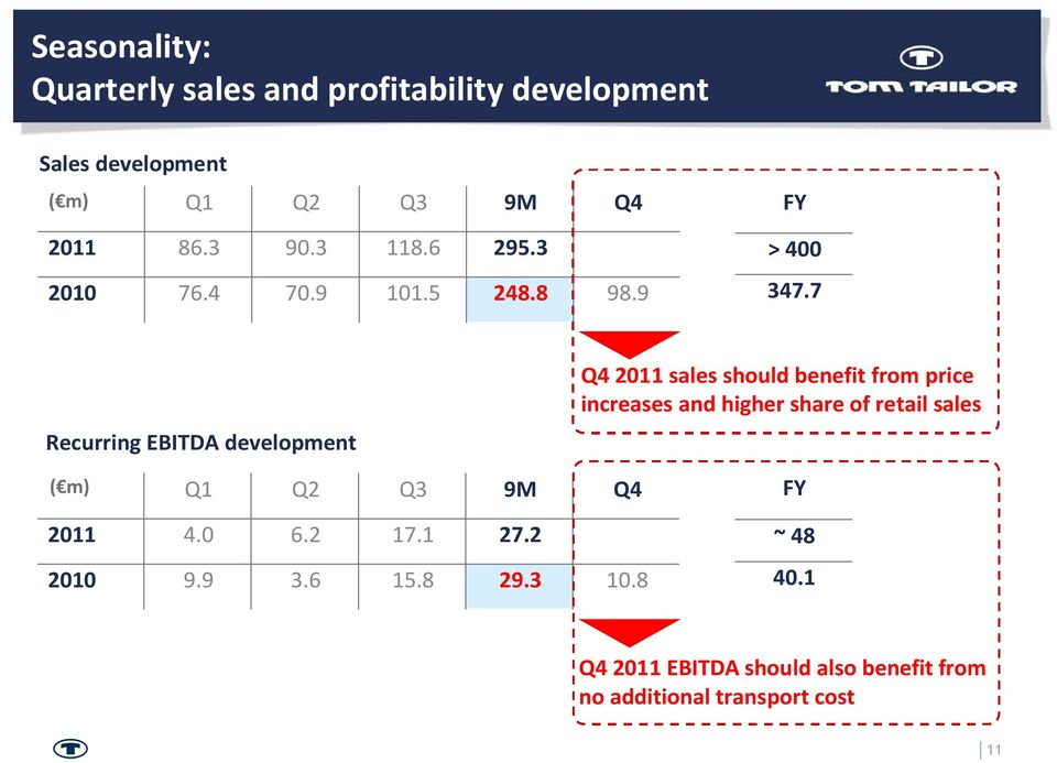 7 Recurring EBITDA development Q4 2011 sales should benefit from price increases and higher share of