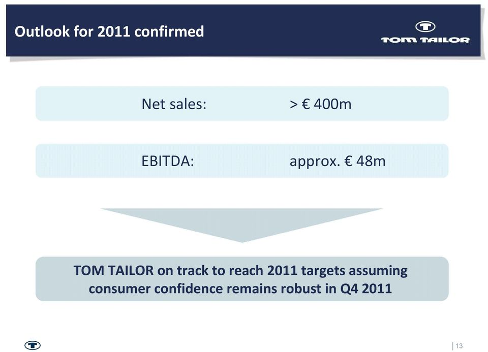 48m TOM TAILOR on track to reach 2011