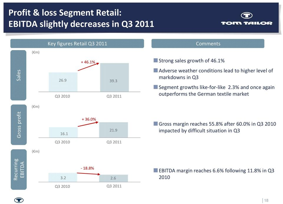 3% and once again outperforms the German textile market Gross profit 16.1 + 36.0% 21.9 Gross margin reaches 55.8% after 60.