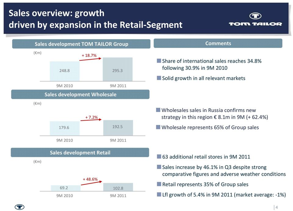 9% in 9M 2010 Solid growth in all relevant markets Wholesales sales in Russia confirms new strategy in this region 8.1m in 9M (+ 62.