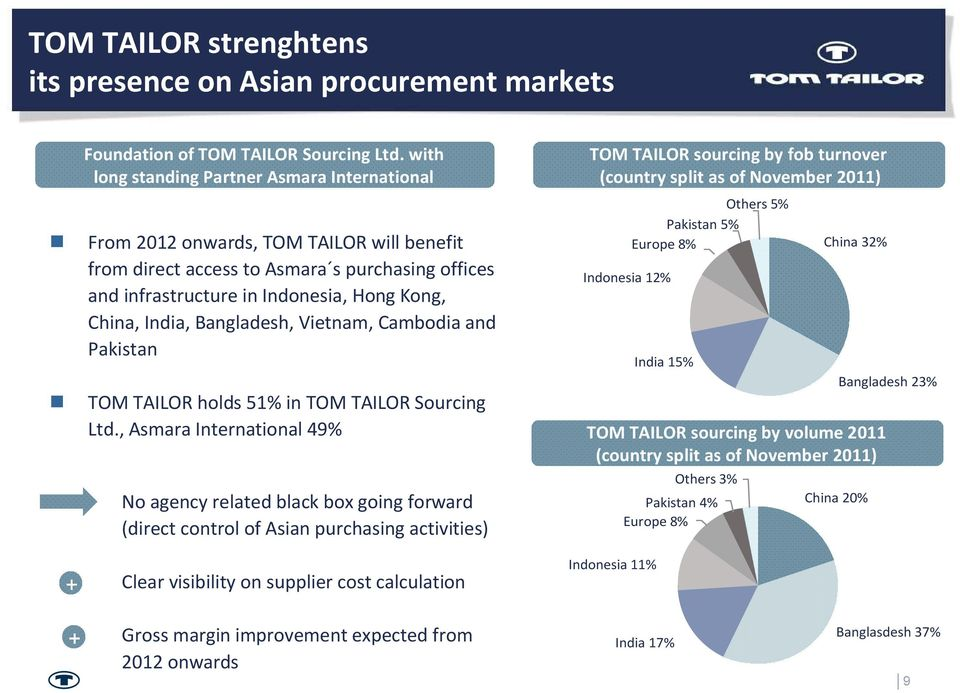 Bangladesh, Vietnam, Cambodia and Pakistan TOM TAILOR holds 51% in TOM TAILOR Sourcing Ltd.